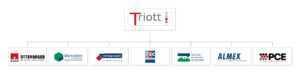 Triott